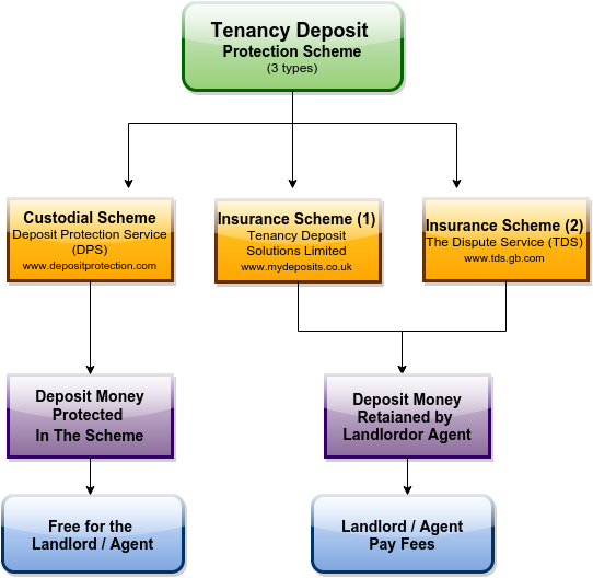 Tenancy Guide Deposit Protection Scheme