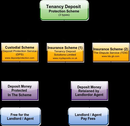 Tenancy Guide Deposit Protection Scheme